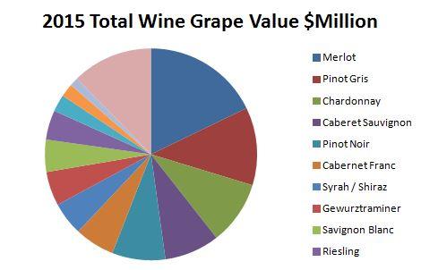 crop Value