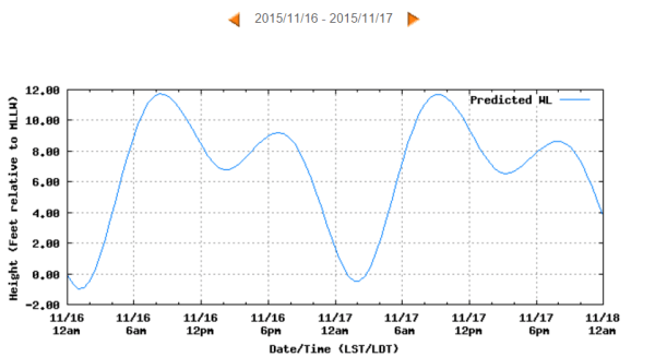 2015-11-16_1025_tides