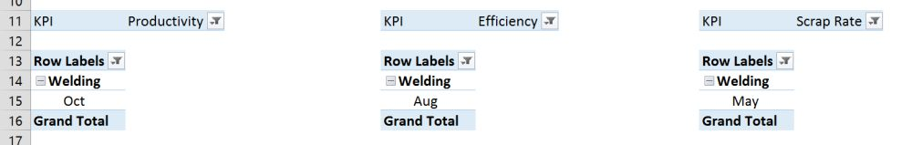Interactive Procution KPI Dashboard 8
