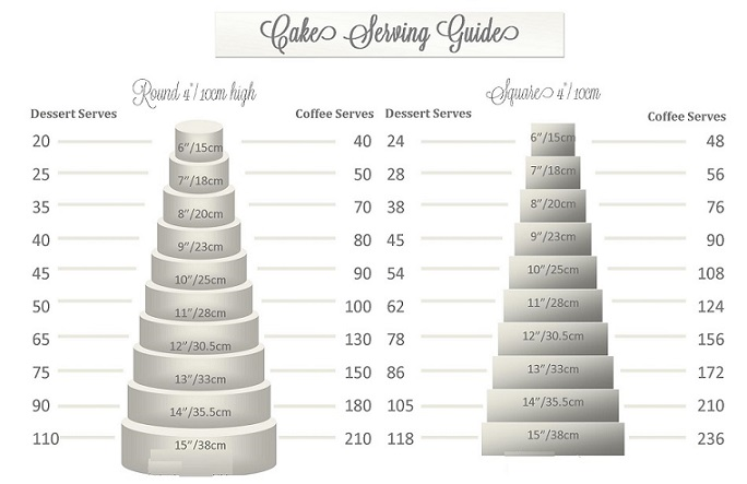 Round and square wedding cake size chart and serving guide