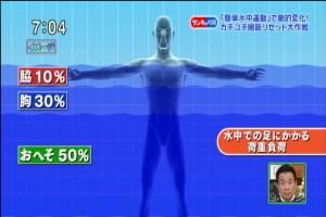 水中運動1