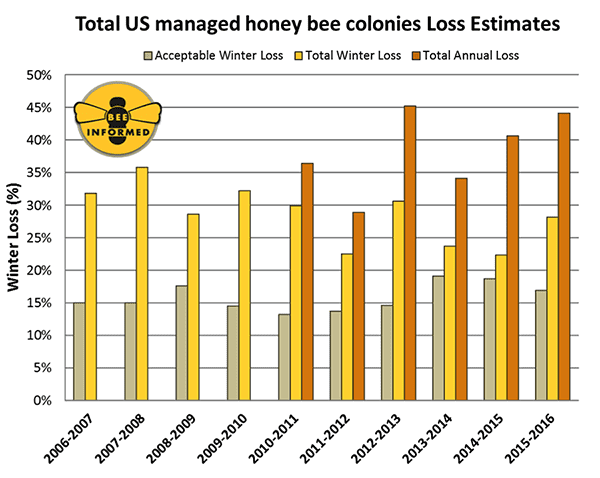 Figure 1: Summary of the total overwinter colony losses (October 1 – April 1) of managed honey bee colonies in the United States across nine annual national surveys. The acceptable range is the average percentage of acceptable colony losses declared by the survey participants in each year of the survey.