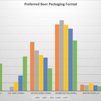 2017 BC Craft Beer Consumer Trends - A 5 Year Comparison of Survey Data
