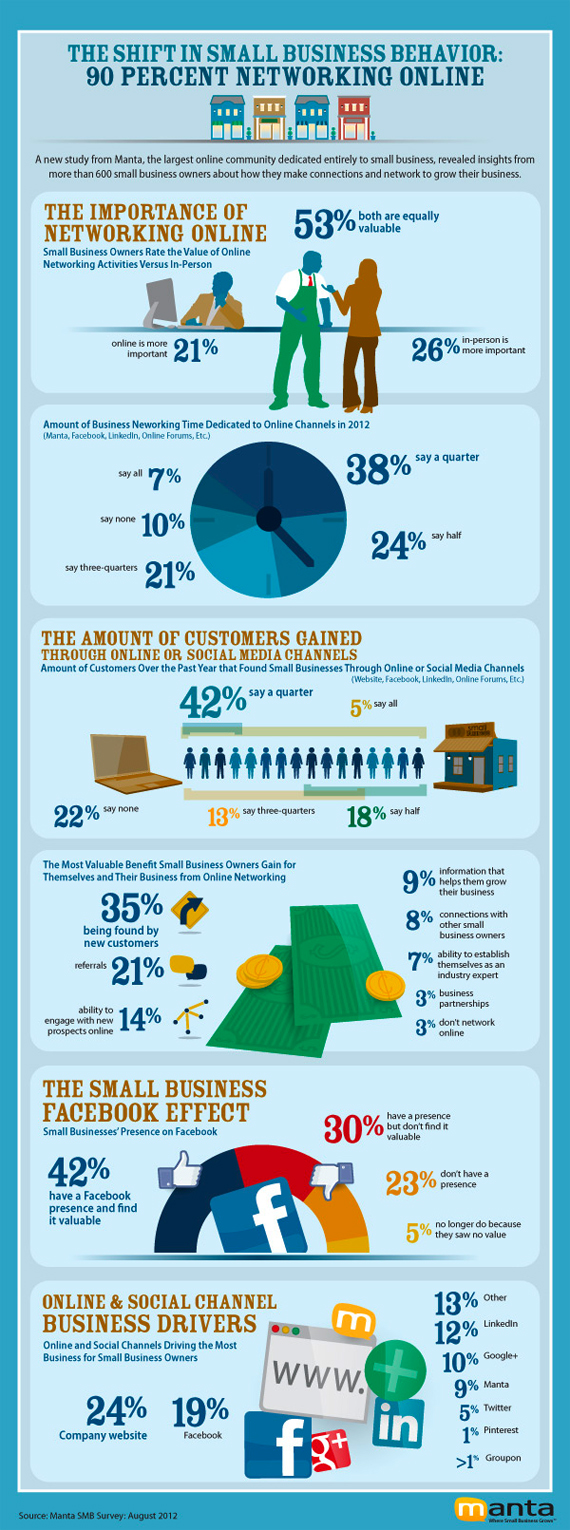 Small-Business-Networking-Infographic