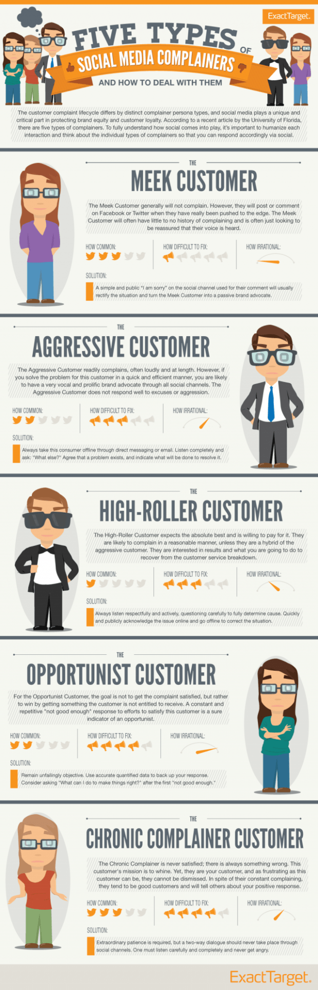 Social Media Customer Service Infographic