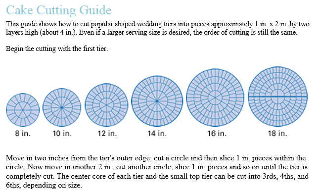 Wedding Cake Cutting Chart