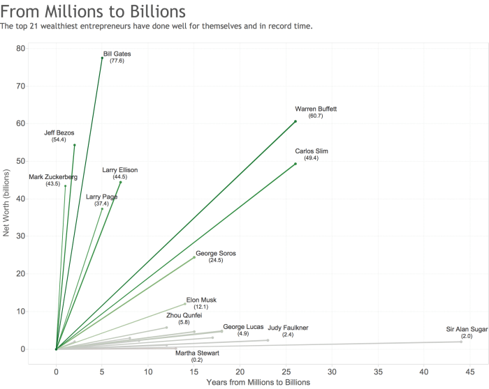 Millions to Billions - Makeover