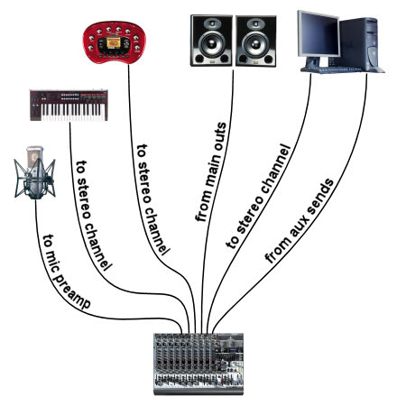 aux send home studio routing diagram