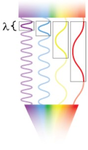 The wavelength, l, of a light wave corresponds to the distance between crests of that wave. Light with longer wavelengths is lower in energy than that with shorter wavelengths, so longer-wavelength red light has less energy than shorter-wavelength blue light. Illustration: Ashley Truxal.