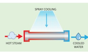 Process of Spray Cooling to condense water from vapor to liquid; first cooling water spreads on the hot pipe surface, then, it evaporates and takes heat as it rises. Source: Holly Williams
