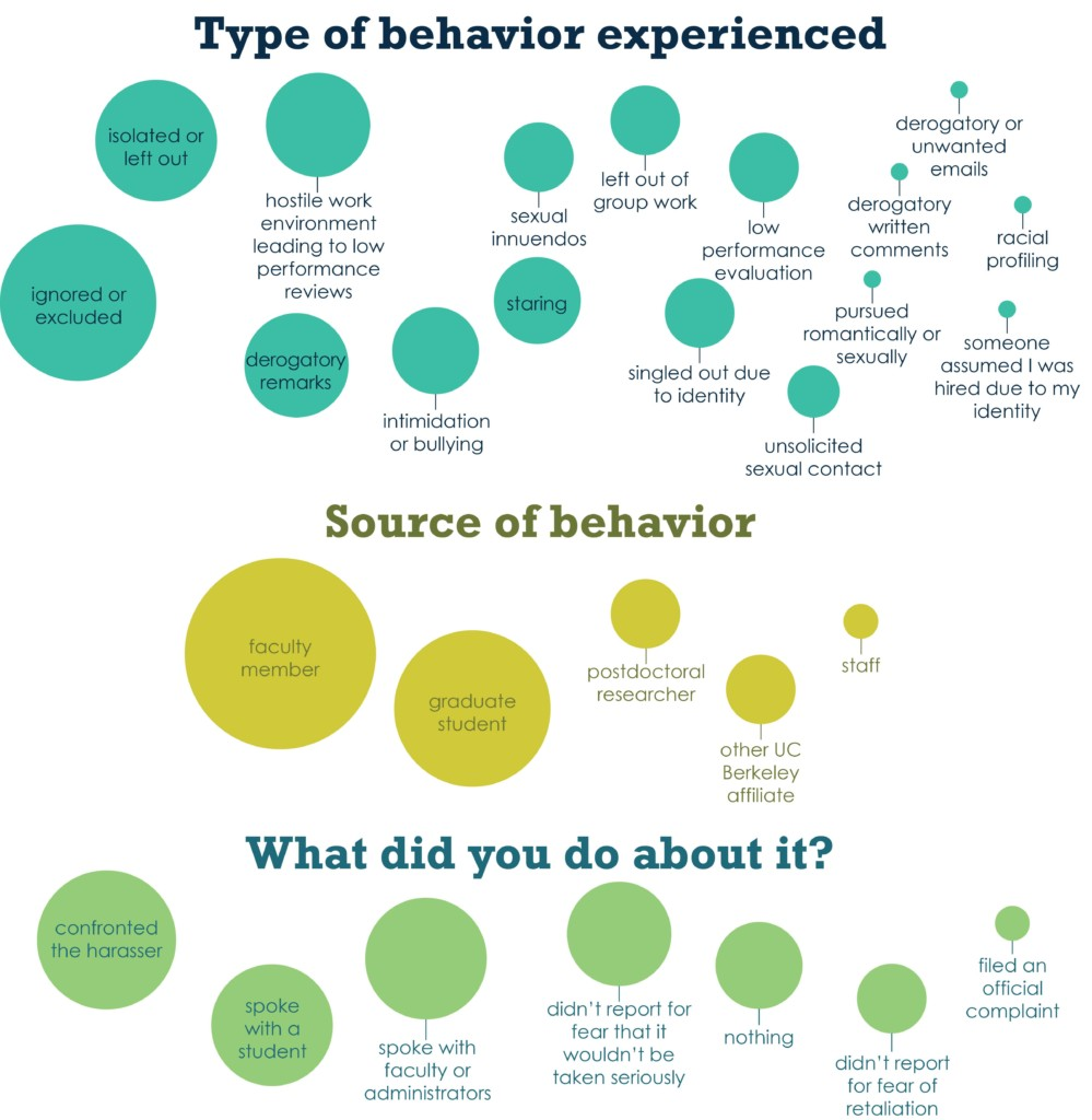 44% of graduate students in this department at UC Berkeley have experienced at least one kind of harassing behavior. Students could choose more than one option. credit: Jo Downes Bairzin with data from Rebecca Johnson*