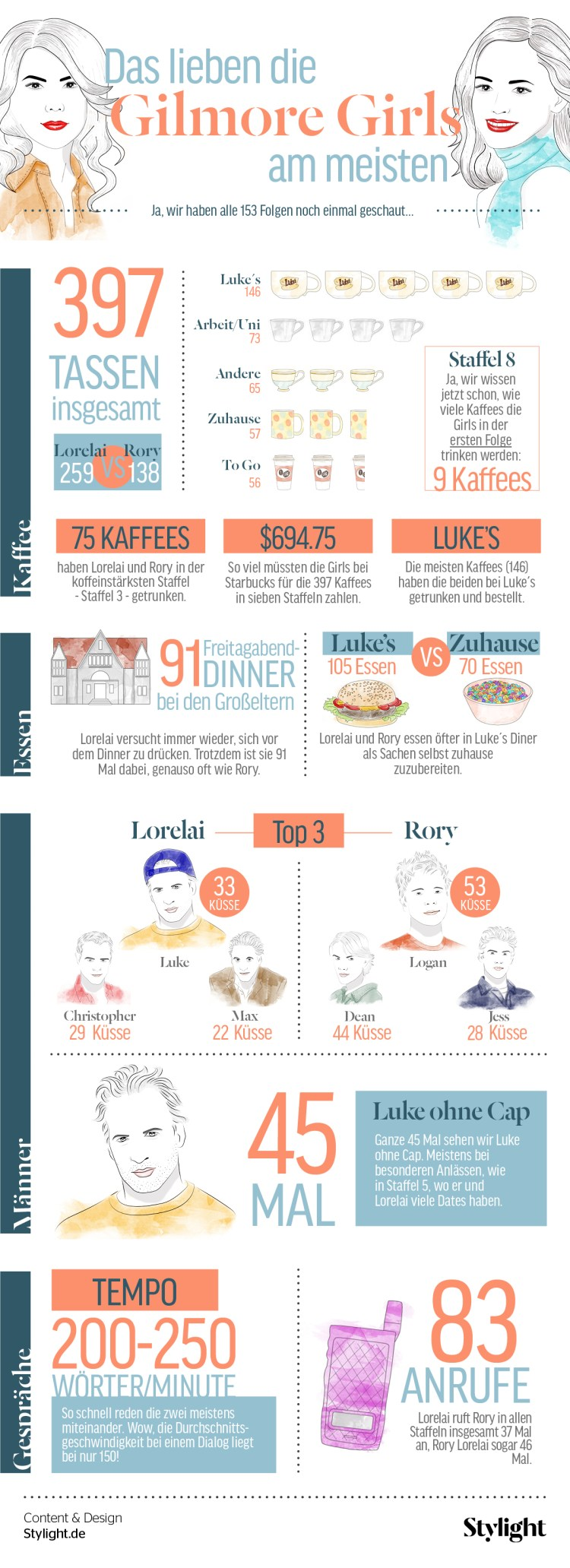 stylight-gilmore-girls-in-zahlen infografik
