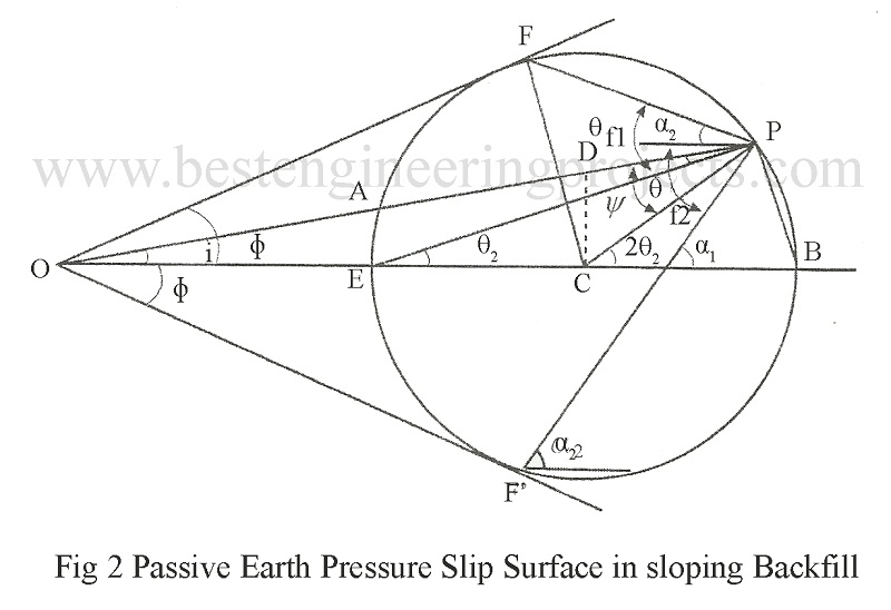Passive Earth Pressure Slip Surface in sloping Backfill