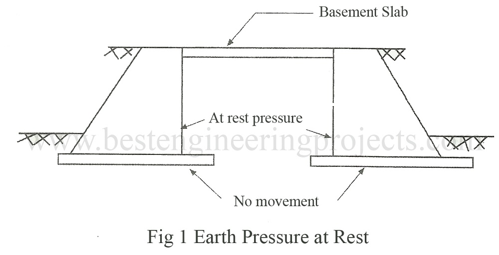 earth pressure at rest
