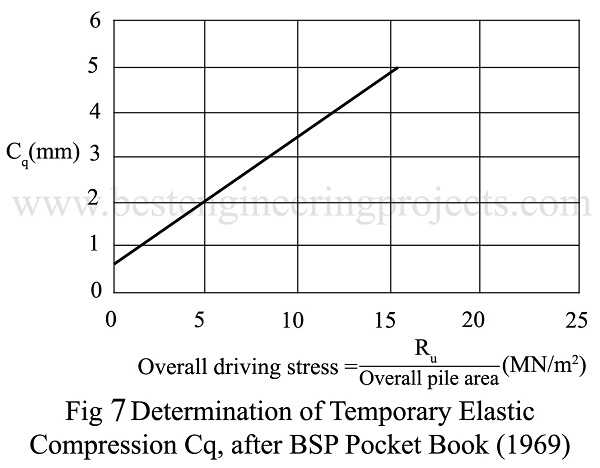 Determination of temporary Elastic Compression Cq, after BSP pocket book (1969)