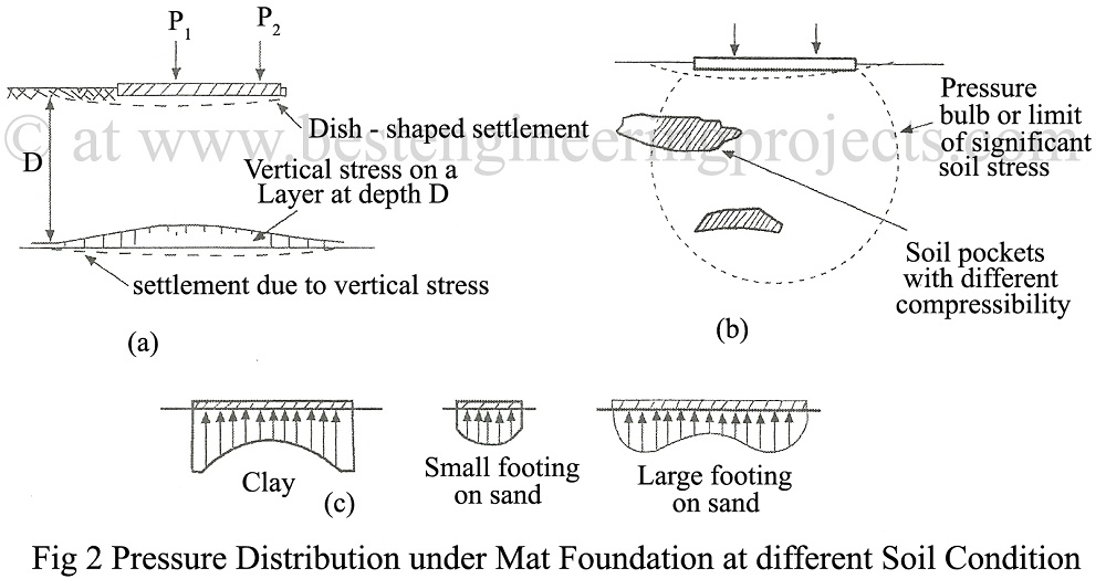 Pressure Distribution under Mat Foundation at different Soil Condition