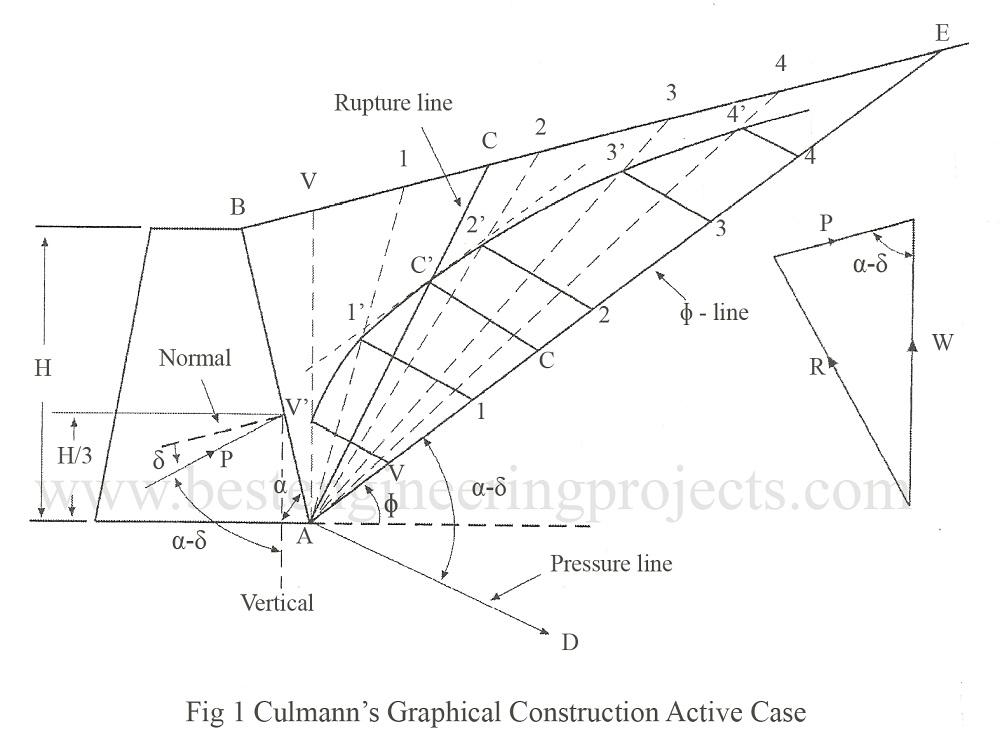 culmann's graphical construction active case