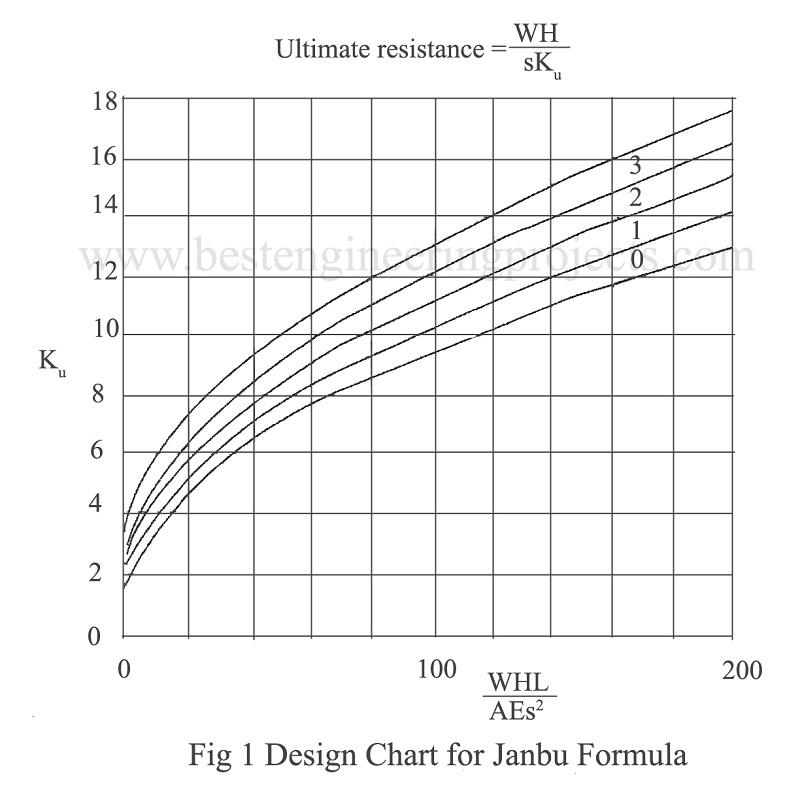 design chart for janbu formula