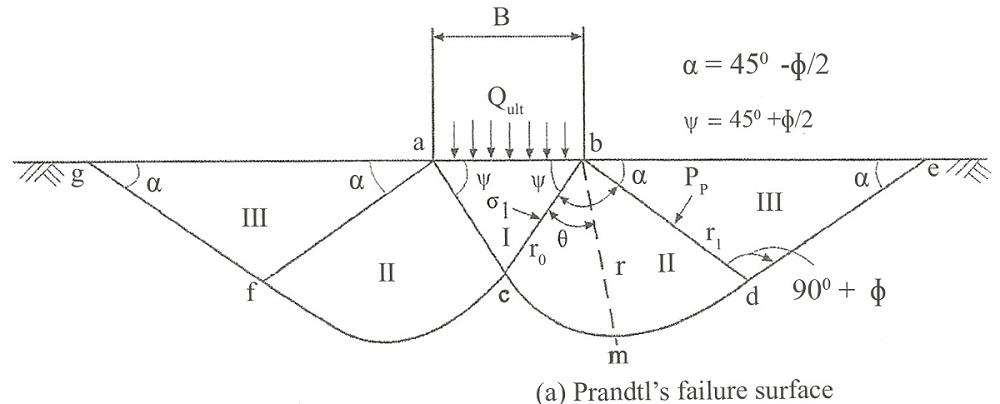 prandtl's failure surface