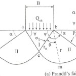 prandtl's failure surface
