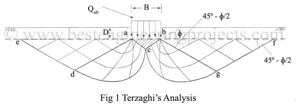 terzaghi's analysis