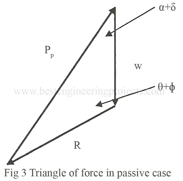 triangle of force in passive case