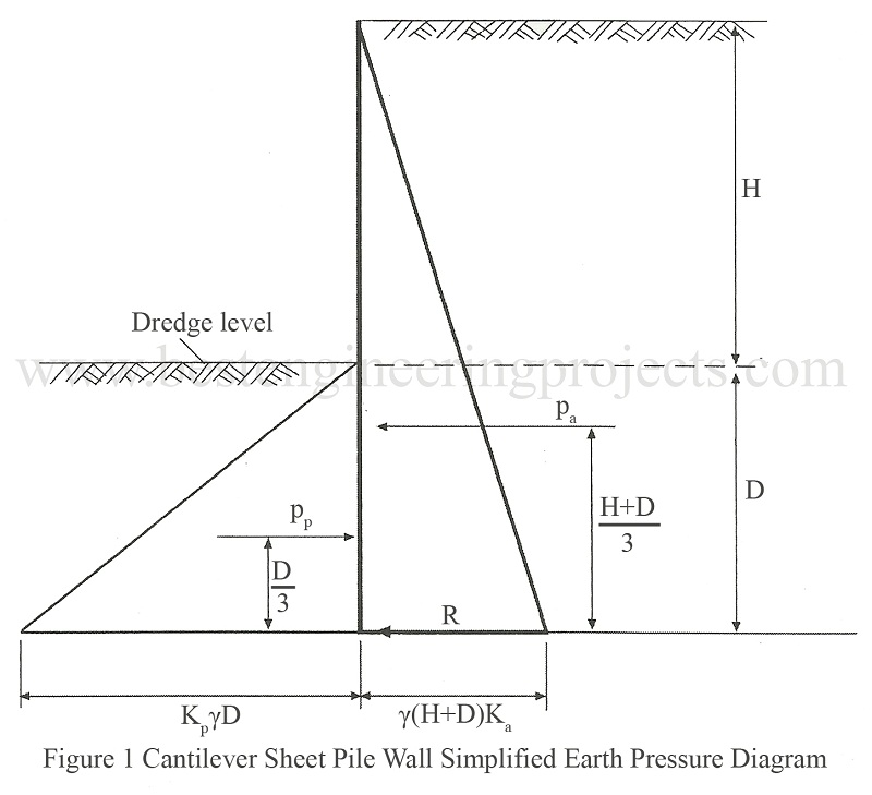 Cantilever Sheet Pile Wall Simplified Earth Pressure Diagram