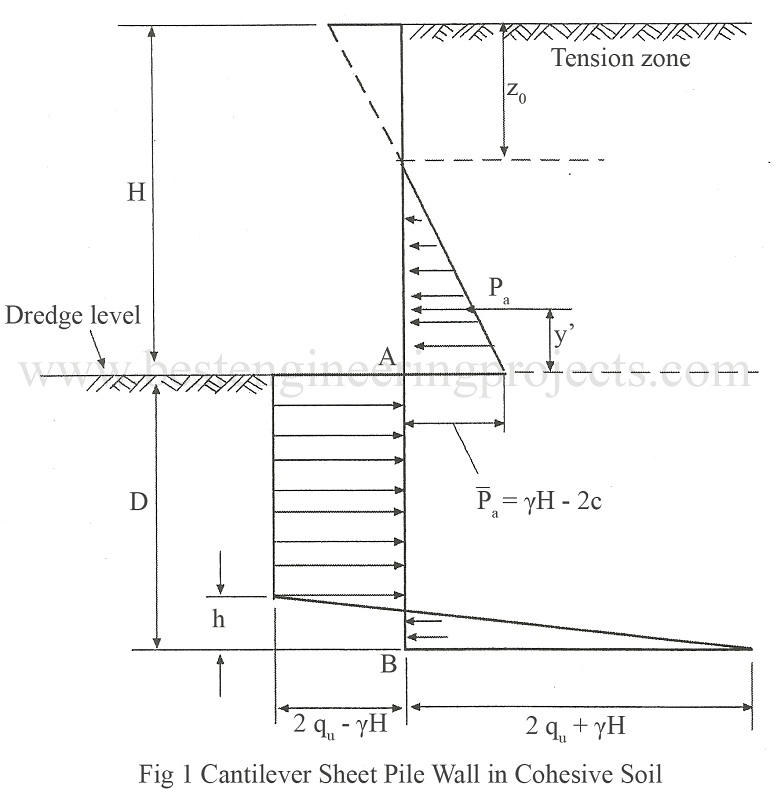 Cantilever Sheet Pile Wall in Cohesive Soil