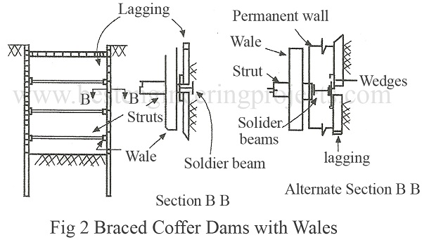 braced coffer dams with wales