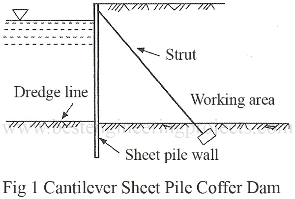 cantilever sheet pile coffer dam