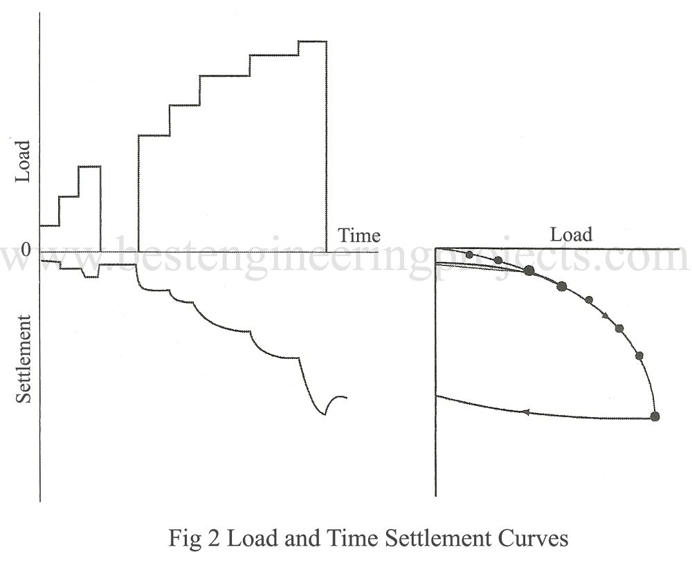 load and time settlement curves