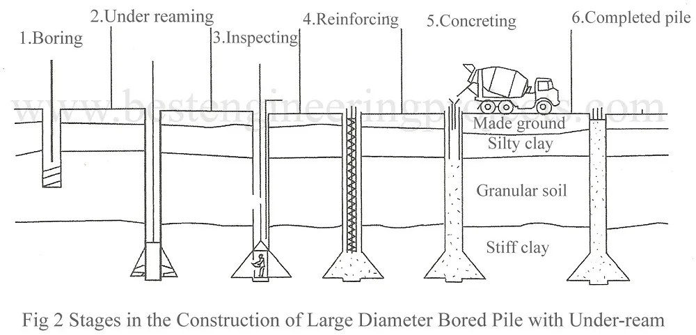 stages in the construction of large diameter bored pile with under-ream