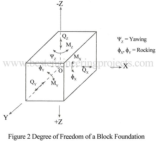 degree of ffreedom of block foundation