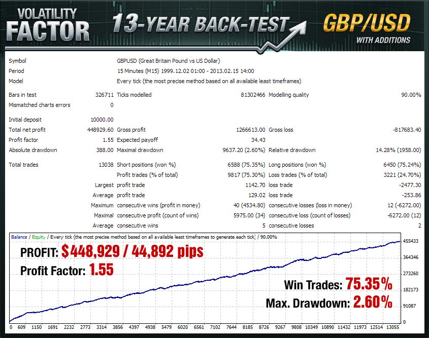 Volatility Factor EA - GBP/USD 13 year backtest with additions