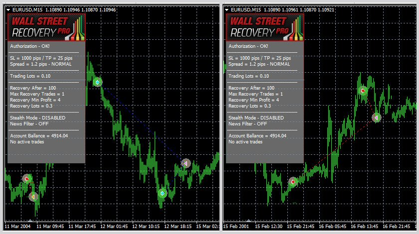WallStreet Recovery PRO EA Review - A Very Profitable Forex Expert Advisor And FX Robot Created By FXAutomater