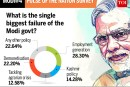 TOI poll: 71.9% contend they will opinion for Modi in 2019
