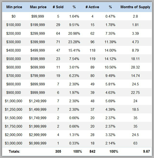 Lake Norman home sales by price range 2016