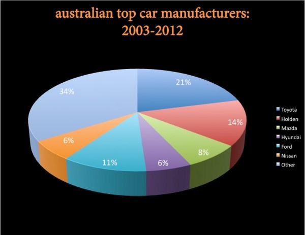 BSCB Australia Top 6 manuf 2003 2012