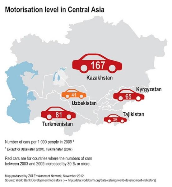 Tajikistan car ownership