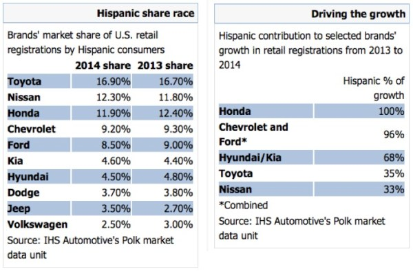 Hispanic market data