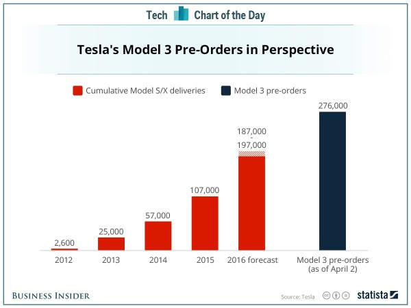 Model 3 orders. Picture courtesy Business Insider