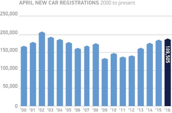 April-new-car-registrations-2000-to-present-chart