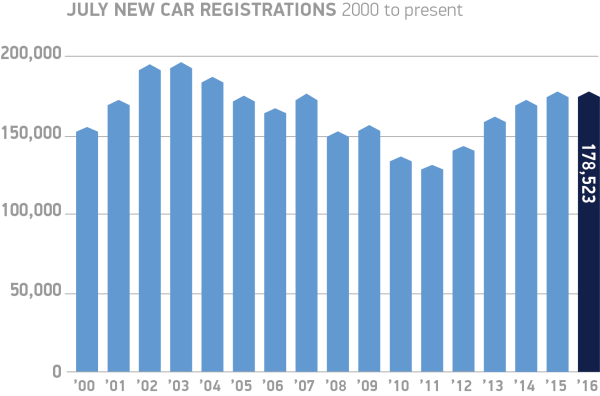 UK July-new-car-registrations-2000-to-present-chart