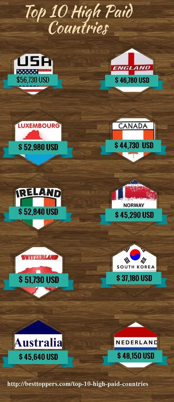High paid countries