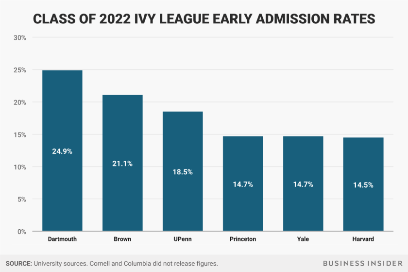 class-of-2022-early-admission-rates