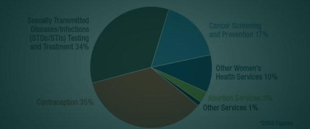PP Pie Chart copy