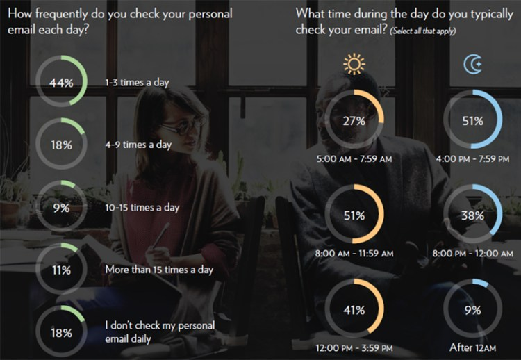消費者一天中檢查 Email 的頻率及時間