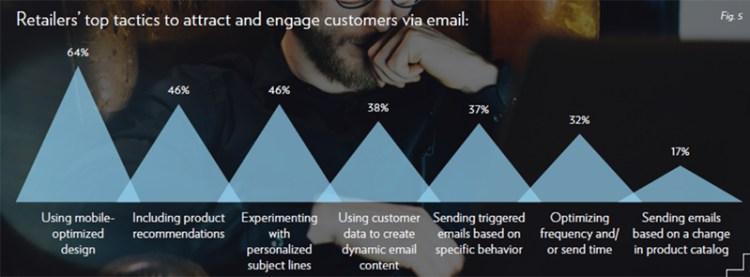 零售商透過  Email 吸引消費者的方式