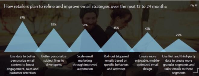 優化 Email 策略項目