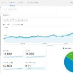 Google AnalyticsとJetpackサイト統計情報 比較 ページビューが倍くらい違う件